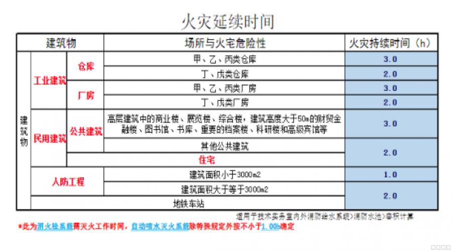 事故应急池建设规范V1.1(内部版本)